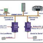 FieldServer BACnet