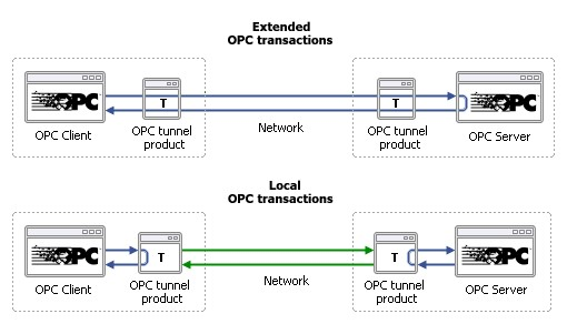 Trasmetter i tuoi dati in Tunneling fra Aree di Impianto