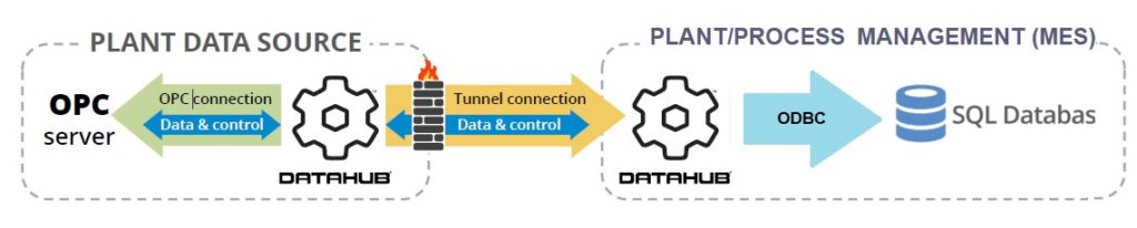 Trasmettere i dati anche a livello MES