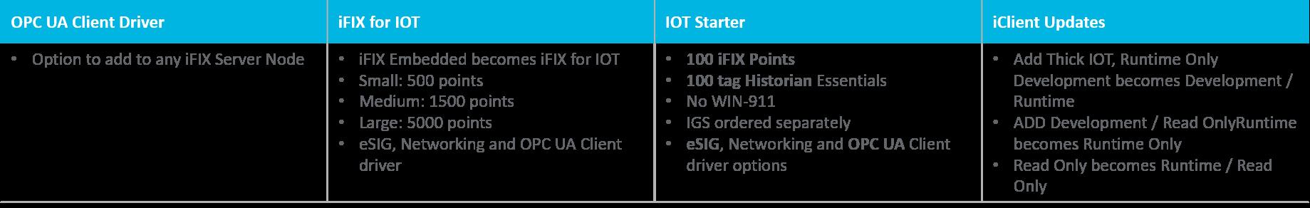 caratteristiche tecniche di iFix IoT